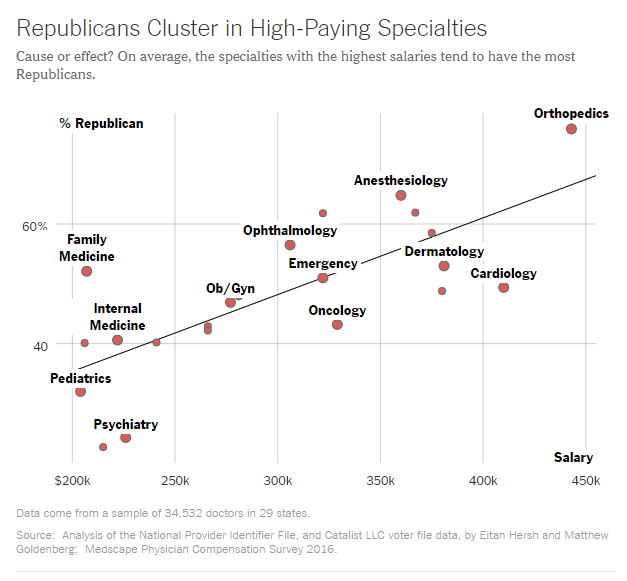republicans cluster in high paying specialties