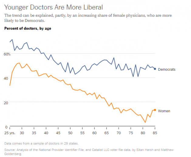 young doctors are more liberal
